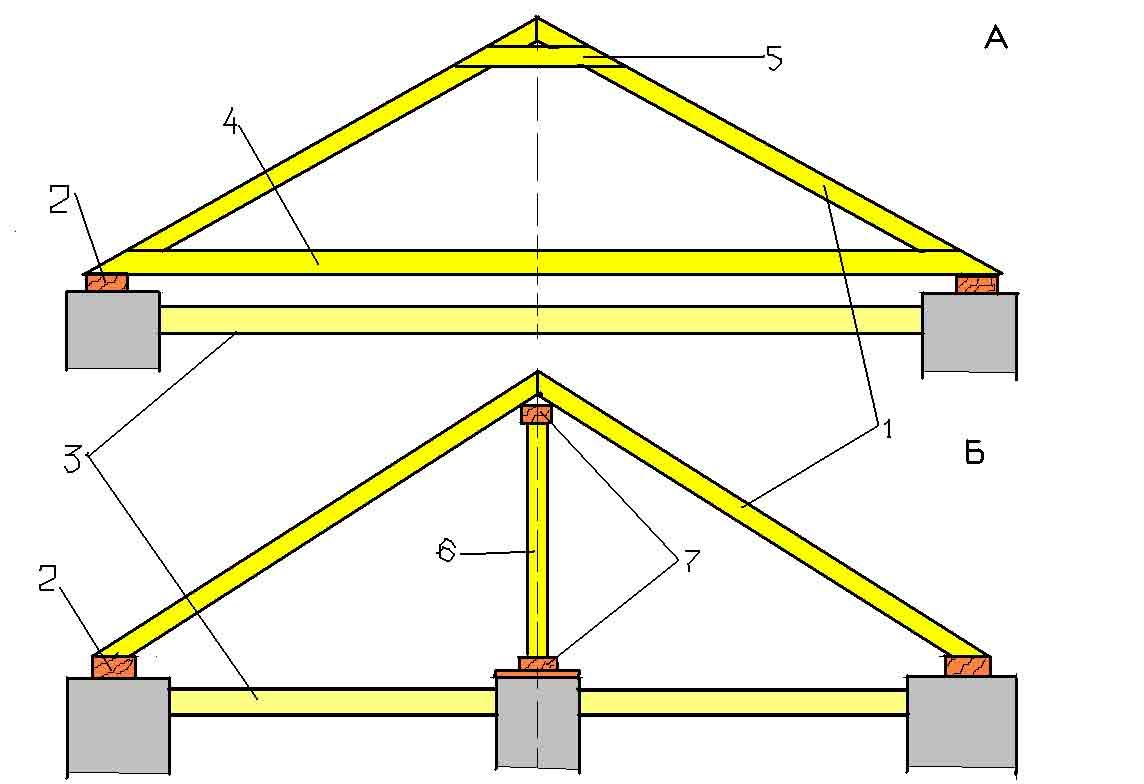 Двускатная крыша своими руками пошагово для гаража